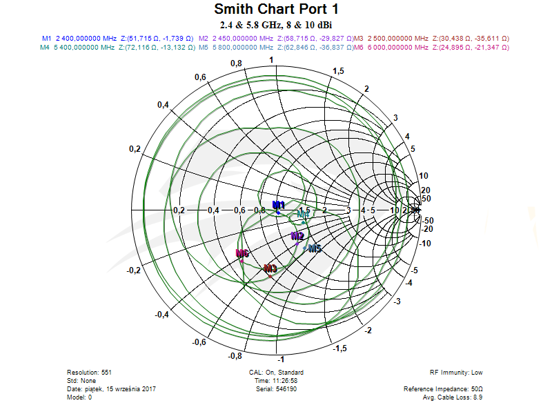 Raptor SR for Spark Dual Band Port 1, Smith Chart.png